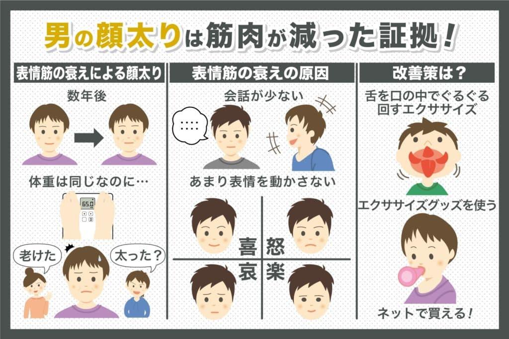 男の顔太りは筋肉が減った証拠