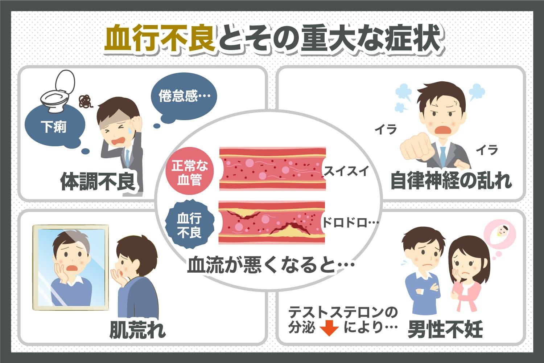 血行不良が体に及ぼす重大な症状とは