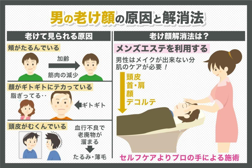 男の老け顔解消法